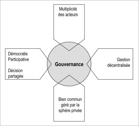 pourquoi la gouvernance